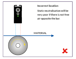 Mounting Static Control Device - Incorrect Location