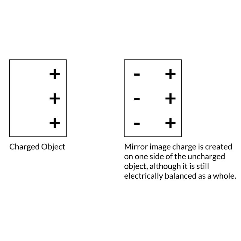 Charged Object